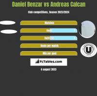 Daniel Benzar vs Andreas Calcan h2h player stats
