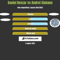Daniel Benzar vs Andrei Ciobanu h2h player stats