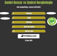 Daniel Benzar vs Andrei Herghelegiu h2h player stats