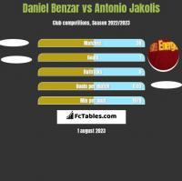 Daniel Benzar vs Antonio Jakolis h2h player stats