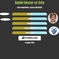 Daniel Benzar vs Avto h2h player stats