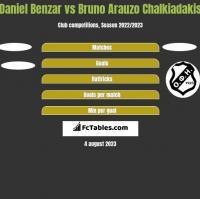 Daniel Benzar vs Bruno Arauzo Chalkiadakis h2h player stats