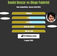 Daniel Benzar vs Diego Fabbrini h2h player stats
