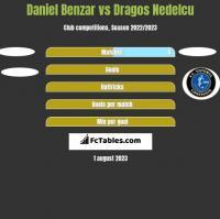 Daniel Benzar vs Dragos Nedelcu h2h player stats