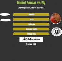 Daniel Benzar vs Ely h2h player stats