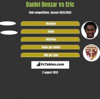 Daniel Benzar vs Eric h2h player stats