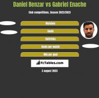 Daniel Benzar vs Gabriel Enache h2h player stats