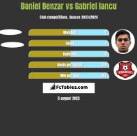 Daniel Benzar vs Gabriel Iancu h2h player stats