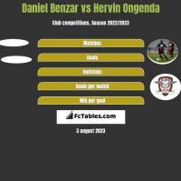 Daniel Benzar vs Hervin Ongenda h2h player stats