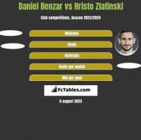 Daniel Benzar vs Hristo Zlatinski h2h player stats