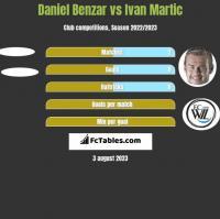 Daniel Benzar vs Ivan Martic h2h player stats