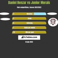 Daniel Benzar vs Junior Morais h2h player stats