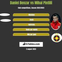 Daniel Benzar vs Mihai Pintilii h2h player stats