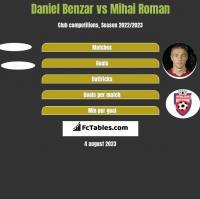 Daniel Benzar vs Mihai Roman h2h player stats