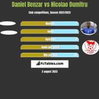 Daniel Benzar vs Nicolao Dumitru h2h player stats
