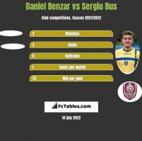 Daniel Benzar vs Sergiu Bus h2h player stats