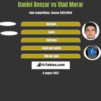 Daniel Benzar vs Vlad Morar h2h player stats