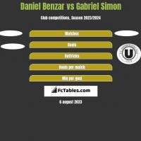 Daniel Benzar vs Gabriel Simon h2h player stats