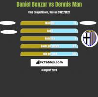 Daniel Benzar vs Dennis Man h2h player stats
