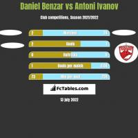 Daniel Benzar vs Antoni Ivanov h2h player stats