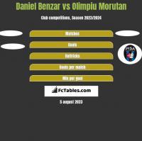 Daniel Benzar vs Olimpiu Morutan h2h player stats