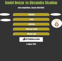 Daniel Benzar vs Alexandru Cicaldau h2h player stats