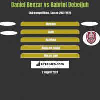 Daniel Benzar vs Gabriel Debeljuh h2h player stats