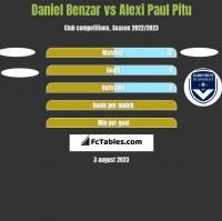 Daniel Benzar vs Alexi Paul Pitu h2h player stats