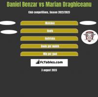 Daniel Benzar vs Marian Draghiceanu h2h player stats
