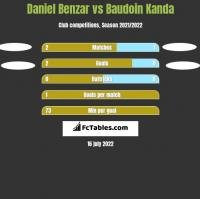 Daniel Benzar vs Baudoin Kanda h2h player stats