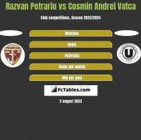 Razvan Petrariu vs Cosmin Andrei Vatca h2h player stats