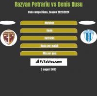 Razvan Petrariu vs Denis Rusu h2h player stats