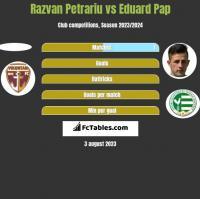 Razvan Petrariu vs Eduard Pap h2h player stats