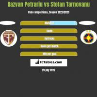 Razvan Petrariu vs Stefan Tarnovanu h2h player stats