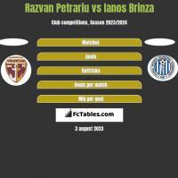 Razvan Petrariu vs Ianos Brinza h2h player stats