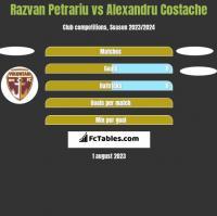 Razvan Petrariu vs Alexandru Costache h2h player stats
