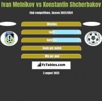 Ivan Melnikov vs Konstantin Shcherbakov h2h player stats
