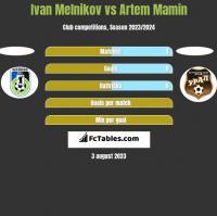 Ivan Melnikov vs Artem Mamin h2h player stats