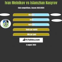Ivan Melnikov vs Islamzhan Nasyrov h2h player stats