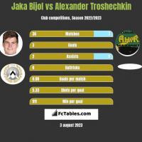 Jaka Bijol vs Alexander Troshechkin h2h player stats