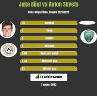 Jaka Bijol vs Anton Shvets h2h player stats