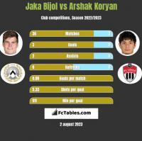 Jaka Bijol vs Arshak Koryan h2h player stats