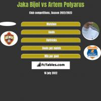 Jaka Bijol vs Artem Polyarus h2h player stats