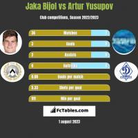 Jaka Bijol vs Artur Yusupov h2h player stats