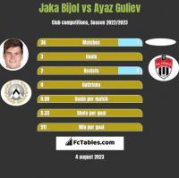 Jaka Bijol vs Ayaz Guliev h2h player stats