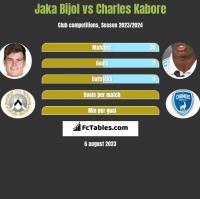 Jaka Bijol vs Charles Kabore h2h player stats