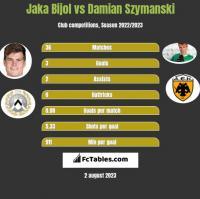 Jaka Bijol vs Damian Szymanski h2h player stats
