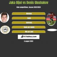 Jaka Bijol vs Denis Glushakov h2h player stats