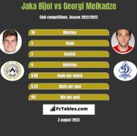 Jaka Bijol vs Georgi Melkadze h2h player stats