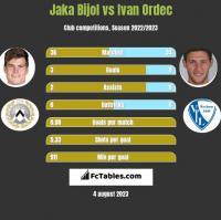 Jaka Bijol vs Ivan Ordec h2h player stats